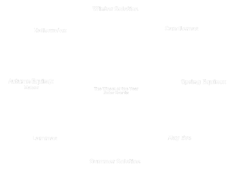 Wheel of the Year Solar Events